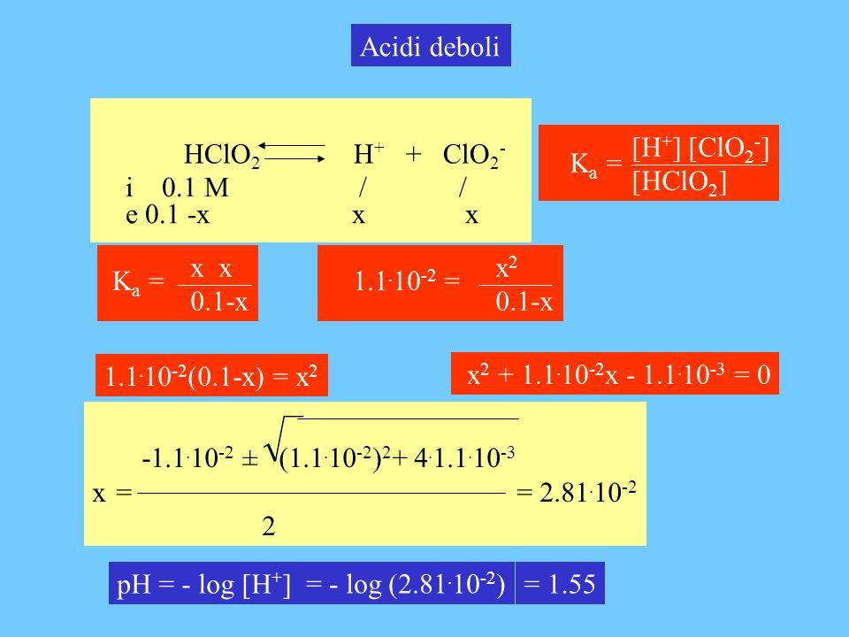 Acidi deboli HClO2 H+ + ClO2- [H+] [ClO2-] [HClO2] Ka = i 0.1 M / /